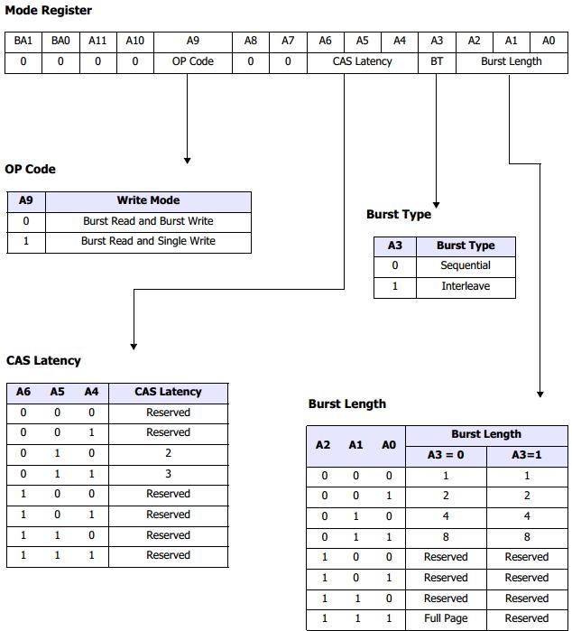 mode_register_set