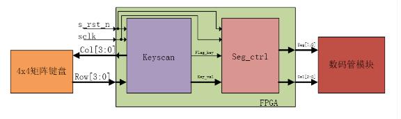 key_module