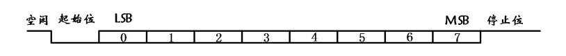 rs232-proctrol