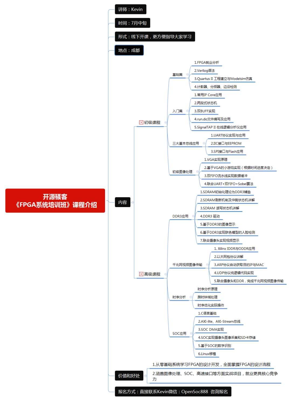 FPGA_peixun